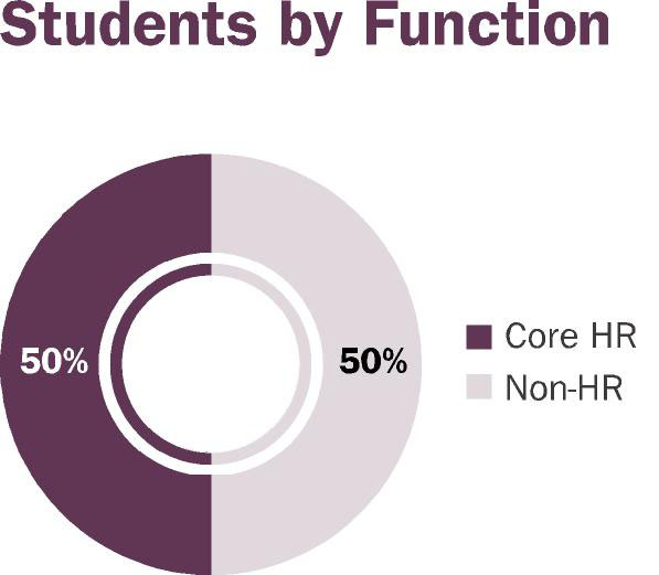 students by function